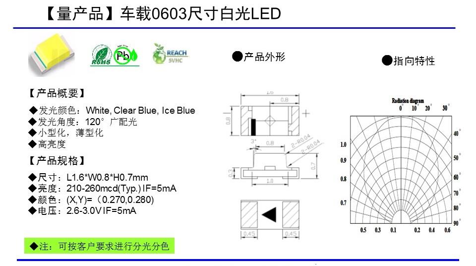 Chip封装0603白光series
